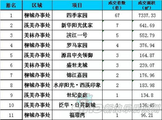 上周南安市区商品住宅成交套数排行榜