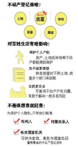 不动产登记明年3月施行:房地统一 农民将获得更多财产权