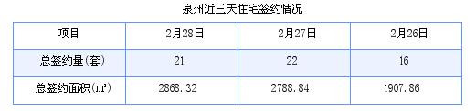 泉州最新房价:2月28日住宅成交21套 面积2868.32平方米
