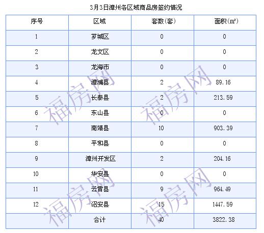 漳州最新房价:3月3日商品房成交40套 面积3822.38平方米