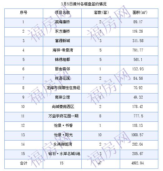 漳州最新房价:3月5日商品房成交39套 面积3915.44平方米