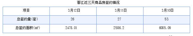 晋江最新房价:3月12日住宅成交18套 面积1717平方米