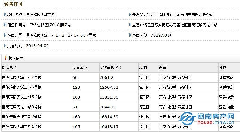 世茂璀璨天城二期复式预售均价约17298元/㎡ 即将开盘