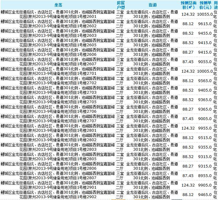 泉州宝嘉誉峰首批住宅取得预售 单价7955-10205元/㎡