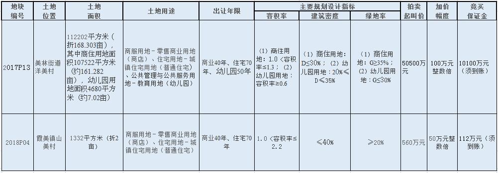 南安两幅商住用地7月5日将拍卖 美林地块限价13000元/㎡